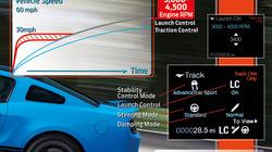 Gt500launchcontrol_profile